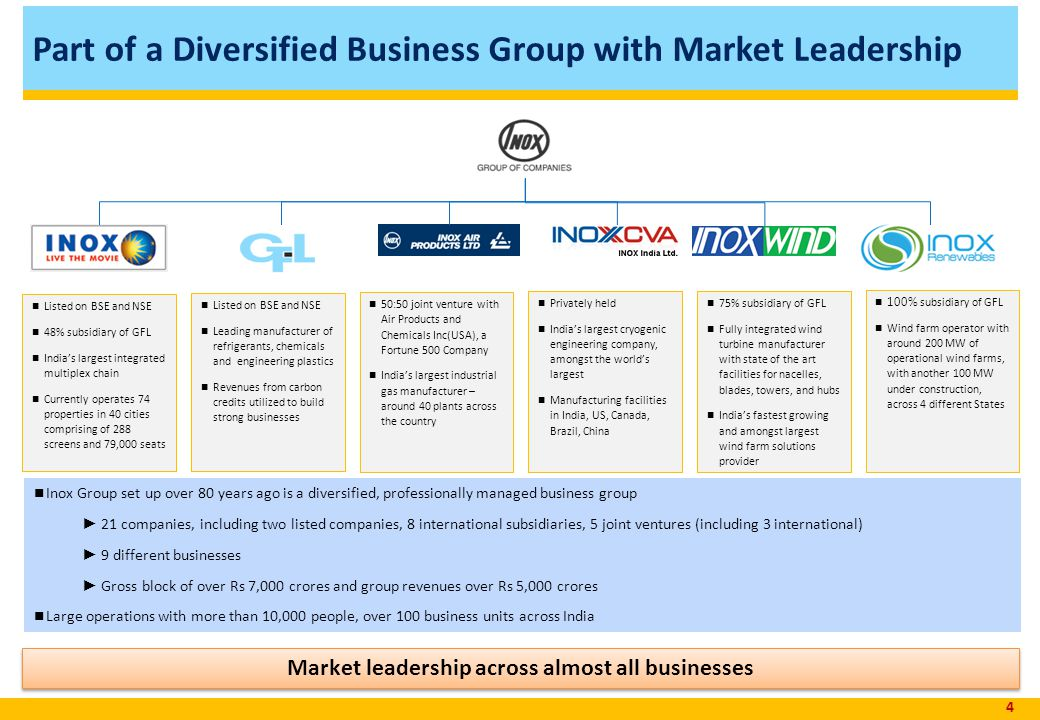 Part of a Diversified Business Group with Market Leadership
