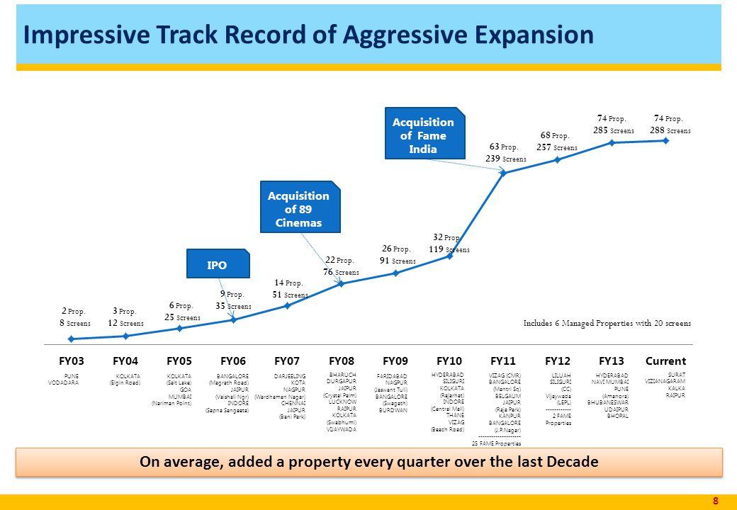 Impressive Track Record of Aggressive Expansion