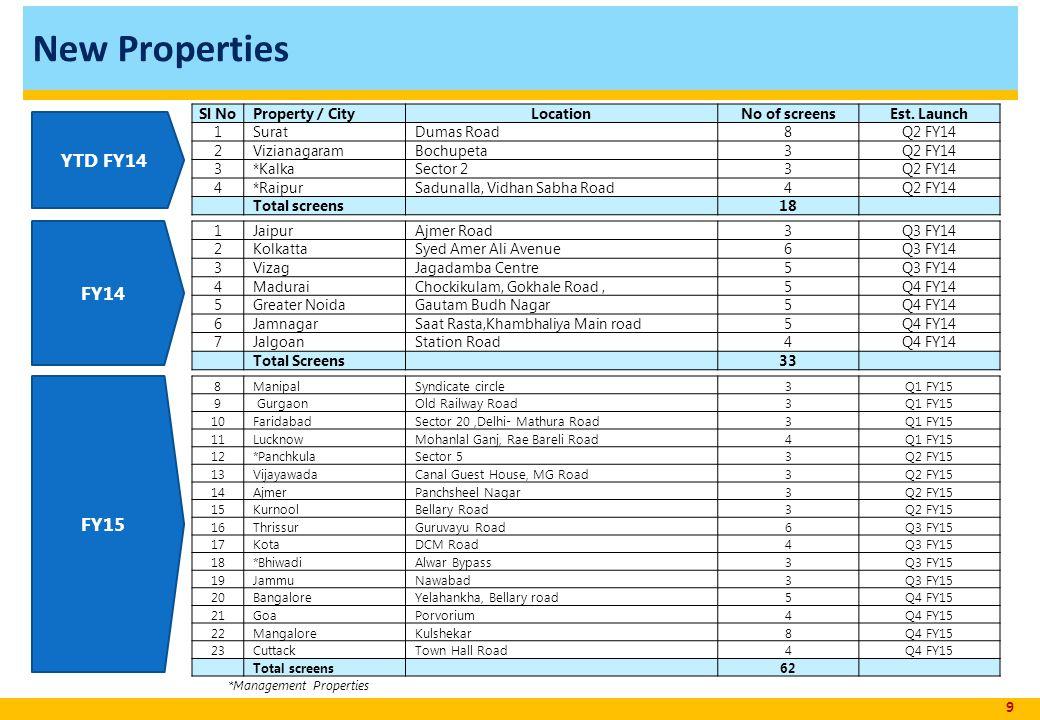 *Management Properties