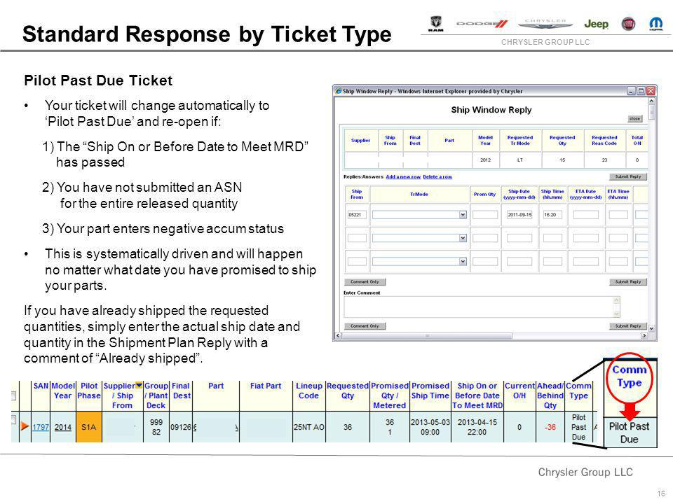 Standard Response by Ticket Type