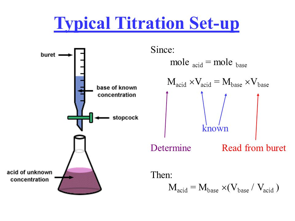 Typical Titration Set-up