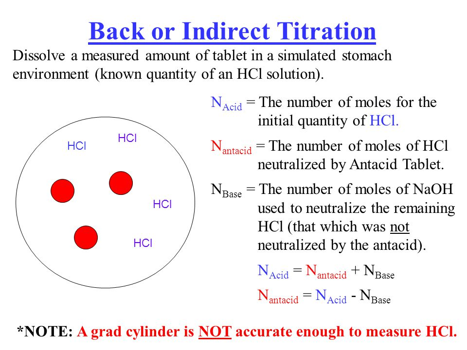 Back or Indirect Titration