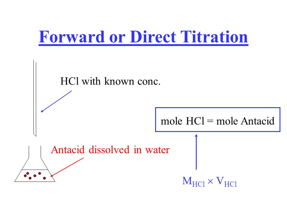 Forward or Direct Titration