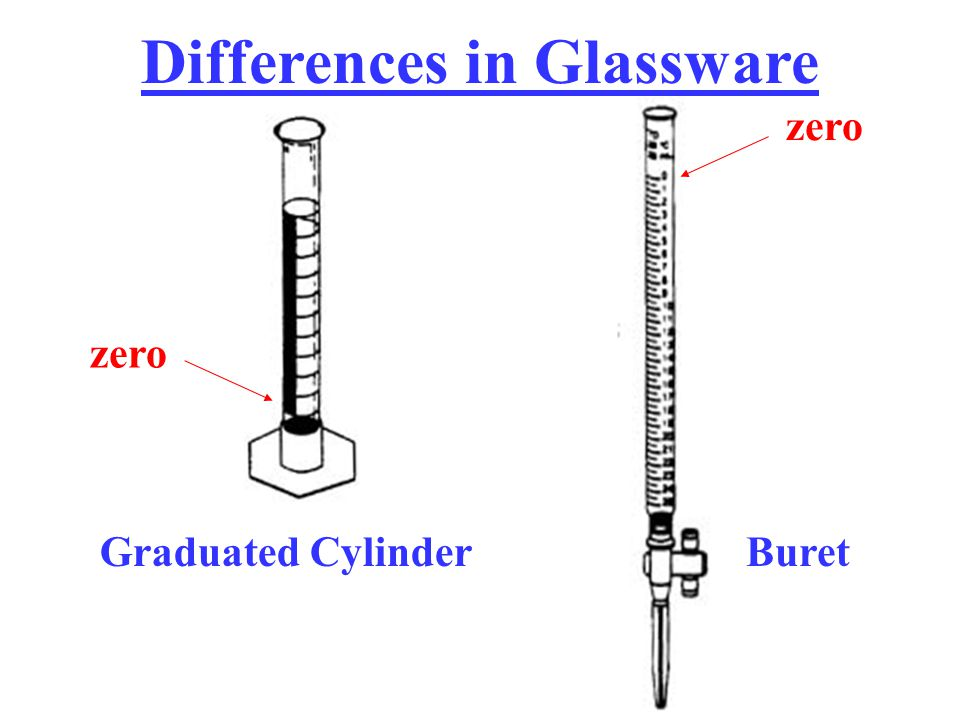 Differences in Glassware