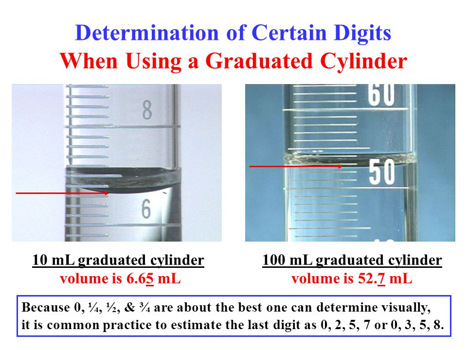 Determination of Certain Digits When Using a Graduated Cylinder