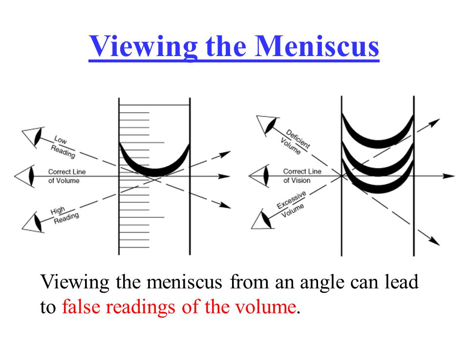 Viewing the Meniscus Viewing the meniscus from an angle can lead to false readings of the volume.