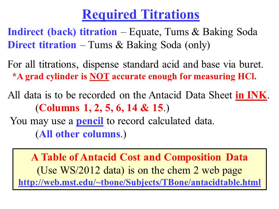 A Table of Antacid Cost and Composition Data