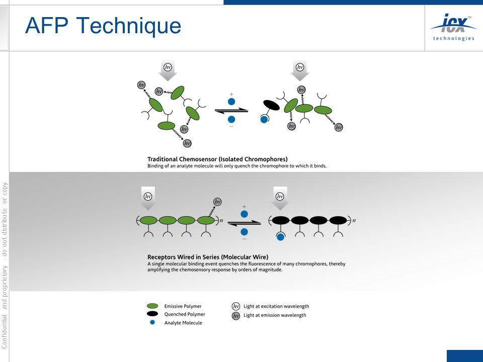 AFP Technique