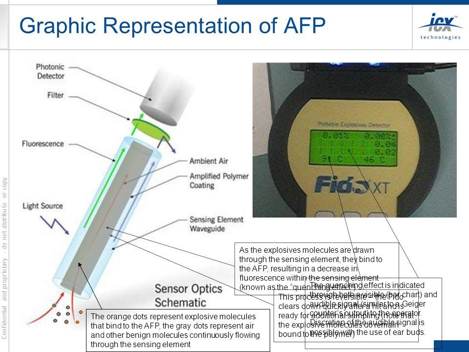 Graphic Representation of AFP