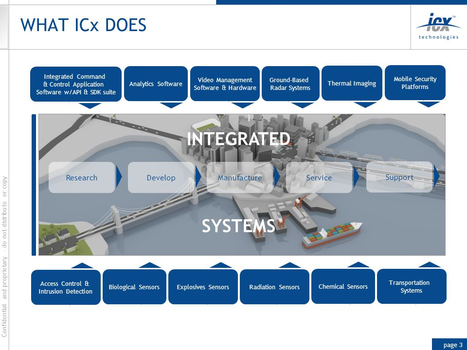 WHAT ICx DOES INTEGRATED SYSTEMS Research Develop Manufacture Service