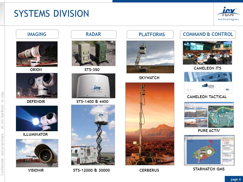 SYSTEMS DIVISION PLATFORMS IMAGING RADAR COMMAND & CONTROL