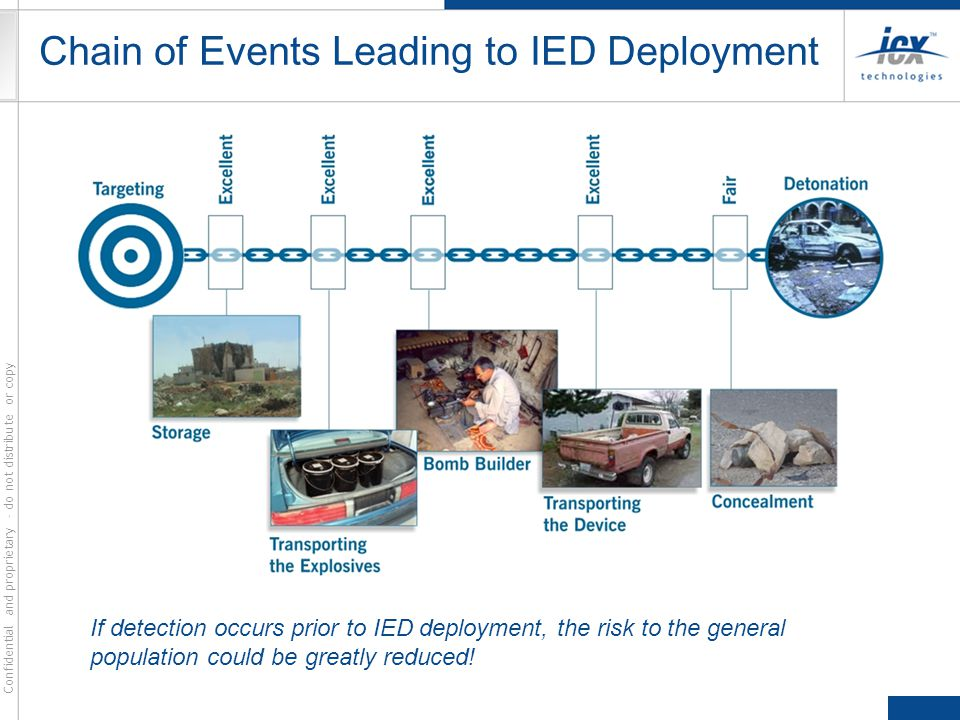Chain of Events Leading to IED Deployment