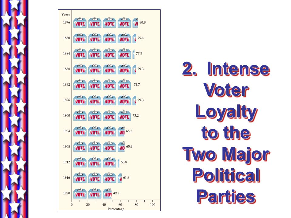 2. Intense Voter Loyalty to the Two Major Political Parties