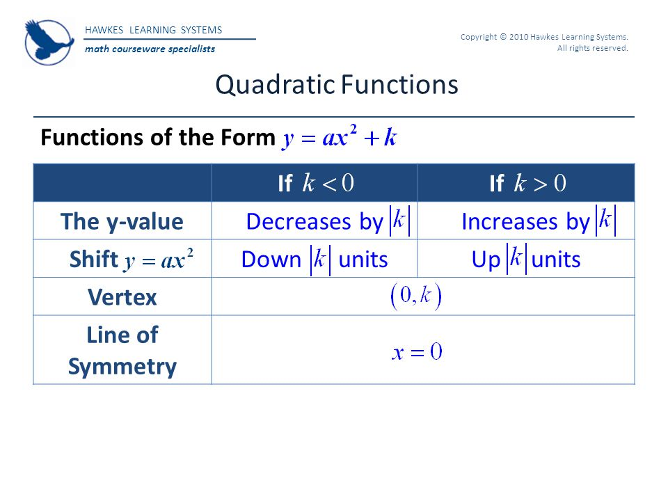 Quadratic Functions Functions of the Form If The y-value Decreases by