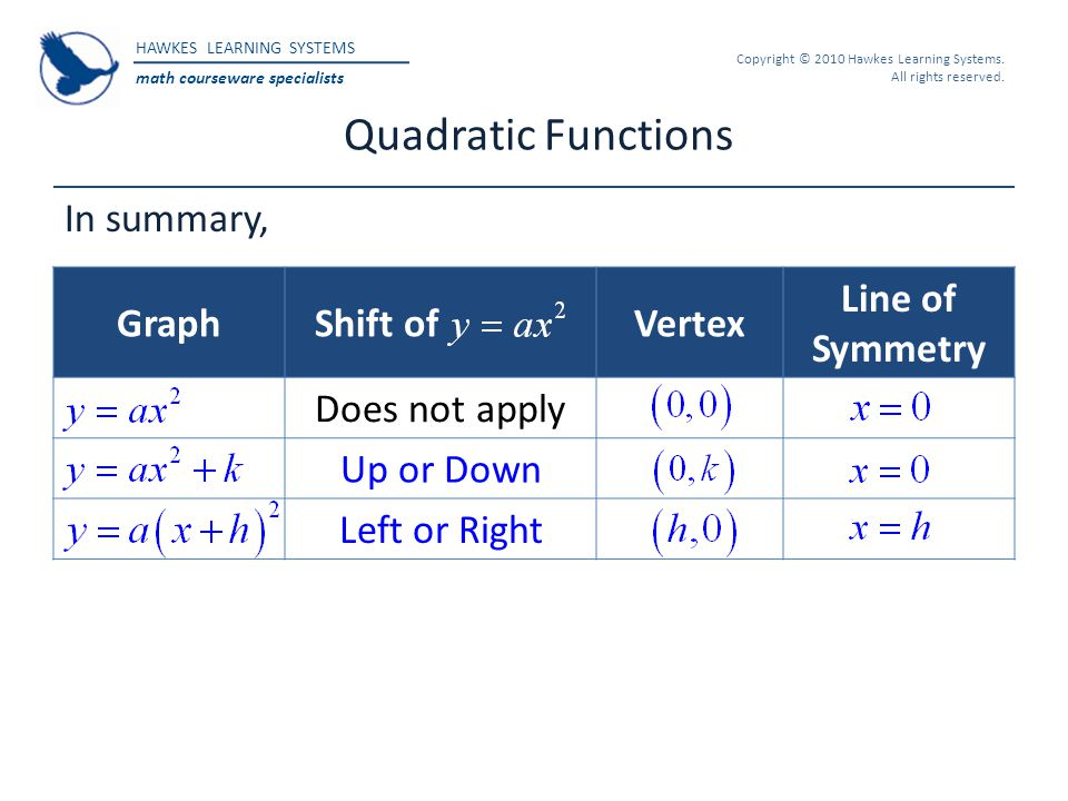 Quadratic Functions In summary, Graph Shift of Vertex Line of Symmetry