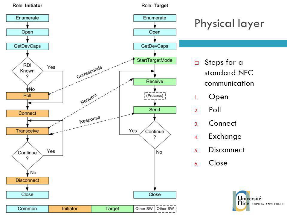 Physical layer Steps for a standard NFC communication Open Poll