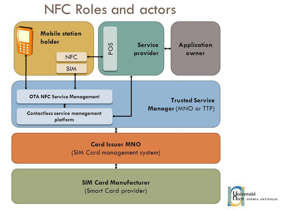 OTA NFC Service Management Contactless service management platform