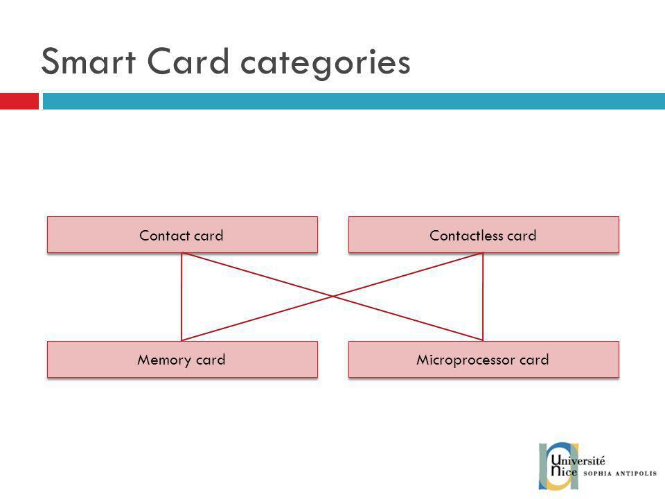 Smart Card categories Contact card Contactless card Memory card