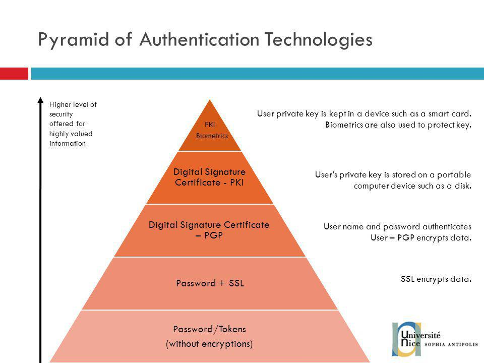 Pyramid of Authentication Technologies