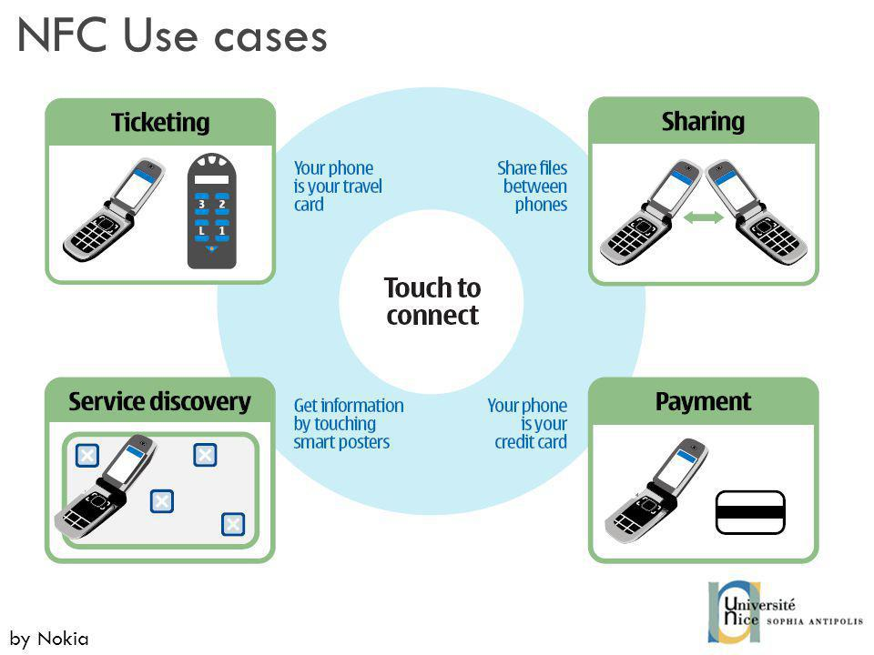 NFC Use cases by Nokia