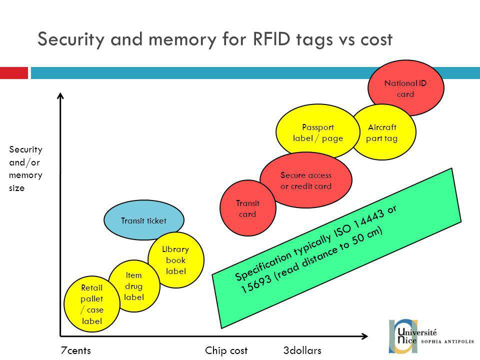 Security and memory for RFID tags vs cost