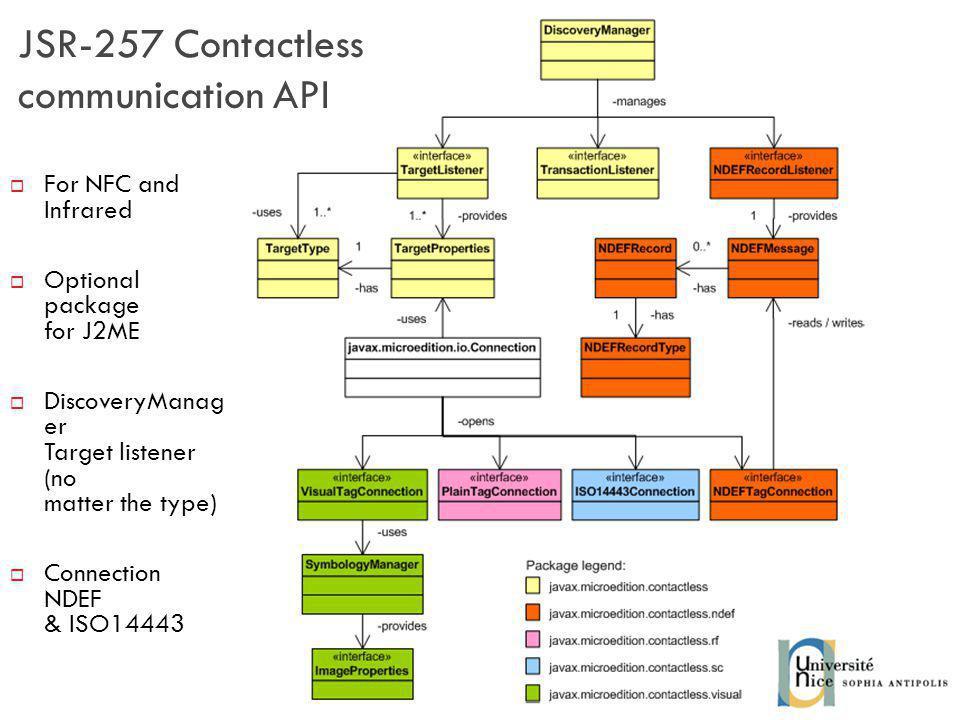 JSR-257 Contactless communication API