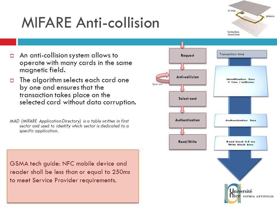 MIFARE Anti-collision