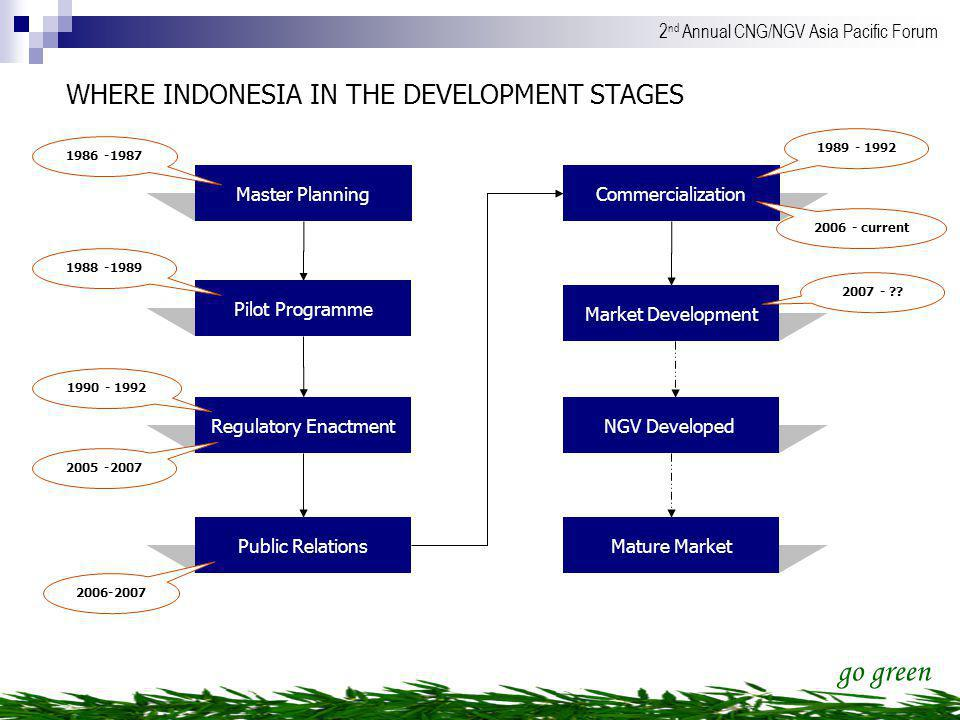 WHERE INDONESIA IN THE DEVELOPMENT STAGES