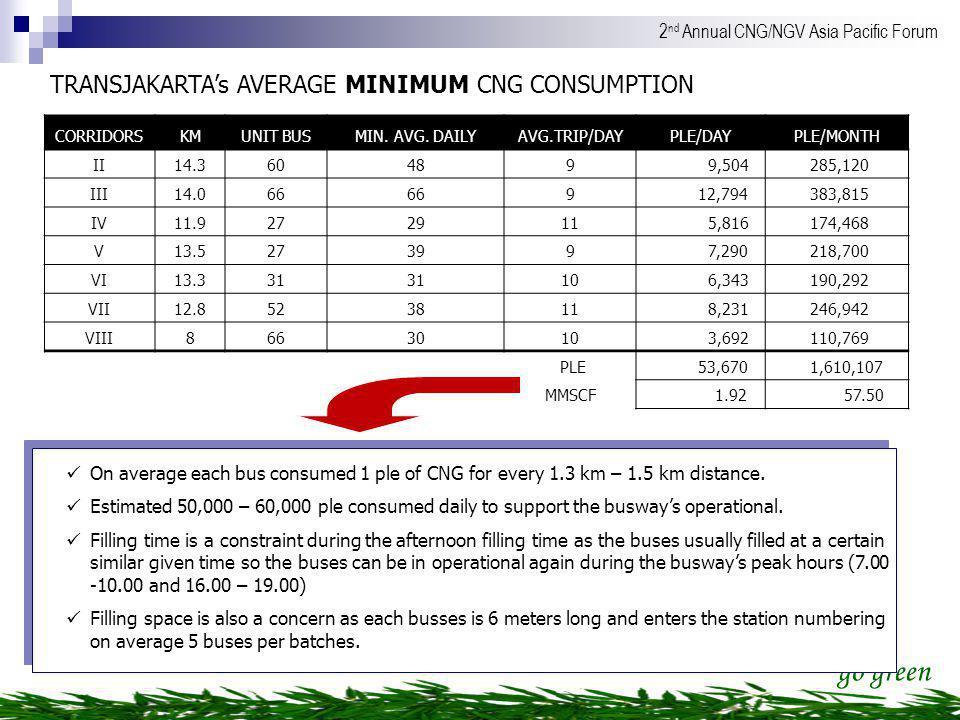 TRANSJAKARTA's AVERAGE MINIMUM CNG CONSUMPTION
