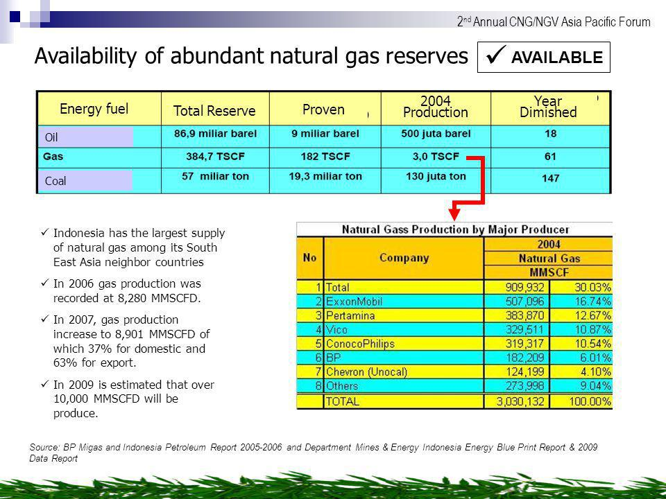 Availability of abundant natural gas reserves