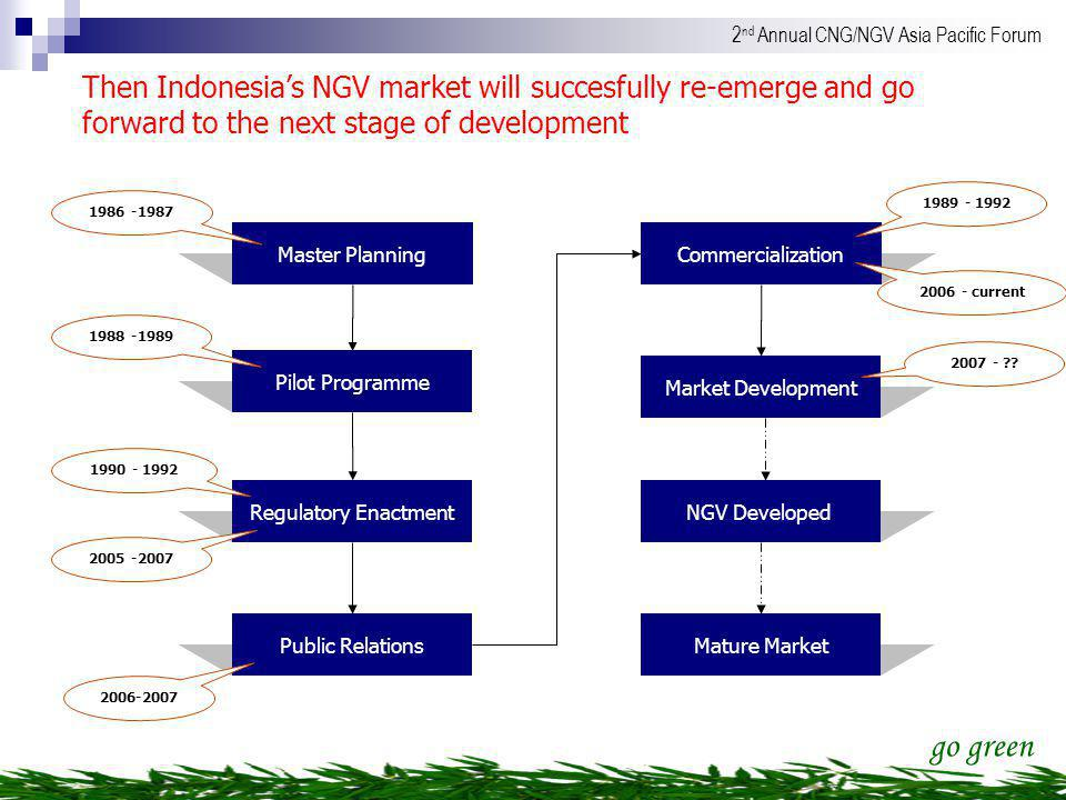Then Indonesia's NGV market will succesfully re-emerge and go forward to the next stage of development
