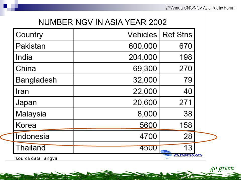 NUMBER NGV IN ASIA YEAR 2002 source data : angva