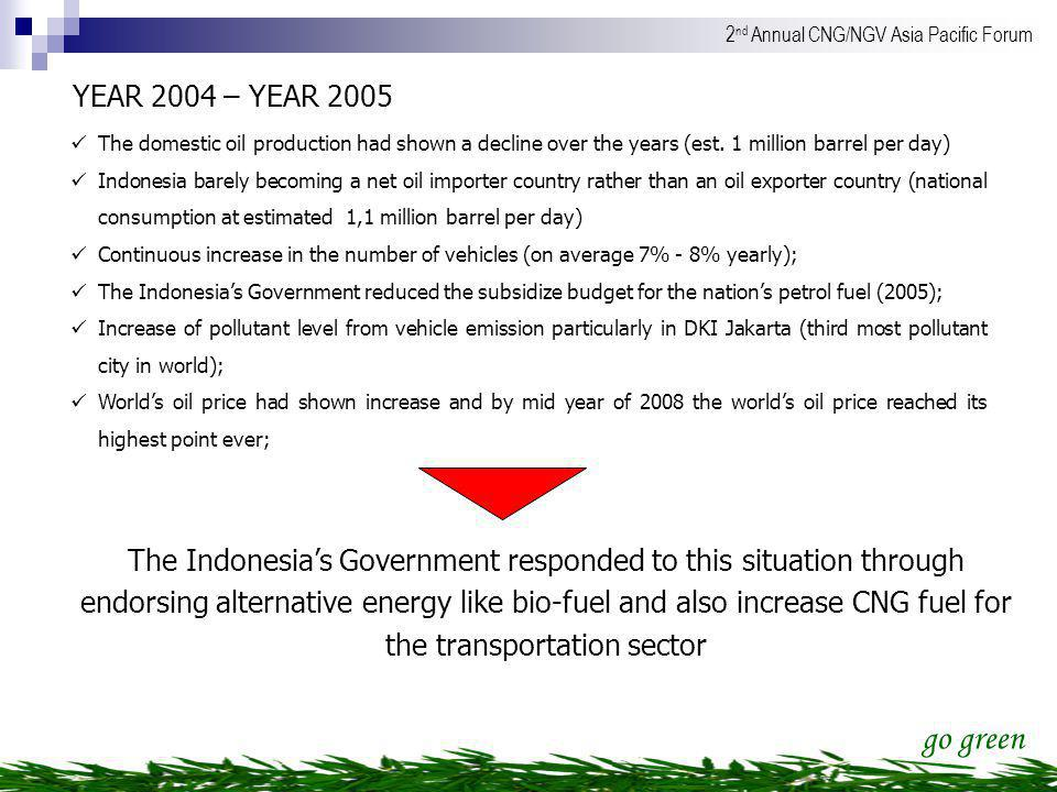YEAR 2004 – YEAR 2005 The domestic oil production had shown a decline over the years (est. 1 million barrel per day)