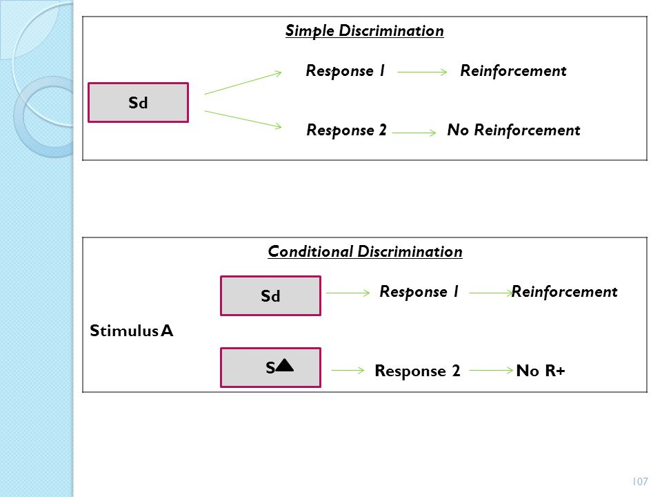 Simple Discrimination Response 1 Reinforcement