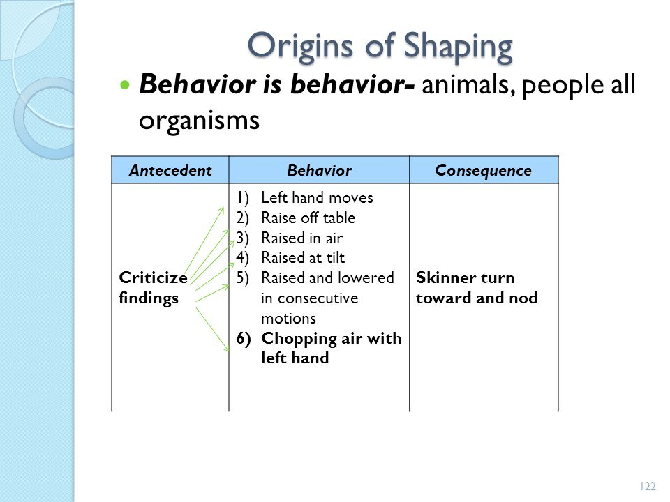 Origins of Shaping Behavior is behavior- animals, people all organisms