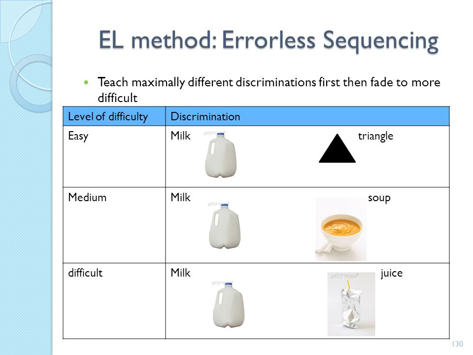 EL method: Errorless Sequencing