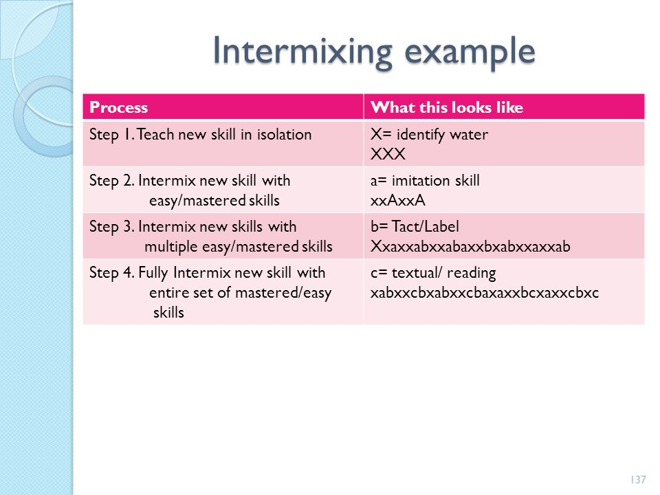 Intermixing example Process What this looks like