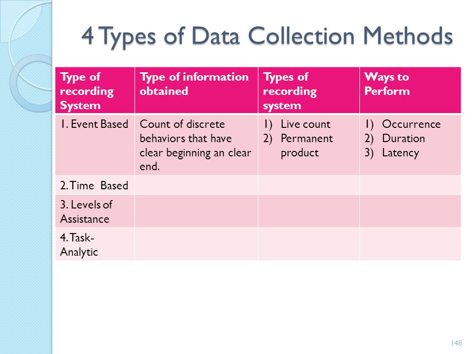 4 Types of Data Collection Methods