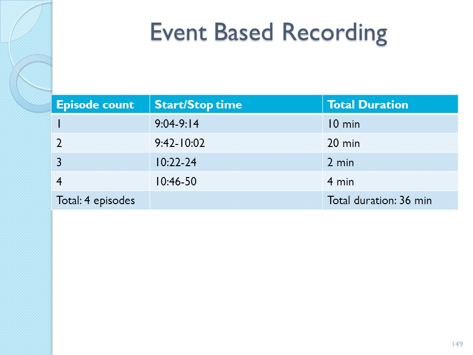 Event Based Recording Episode count Start/Stop time Total Duration 1