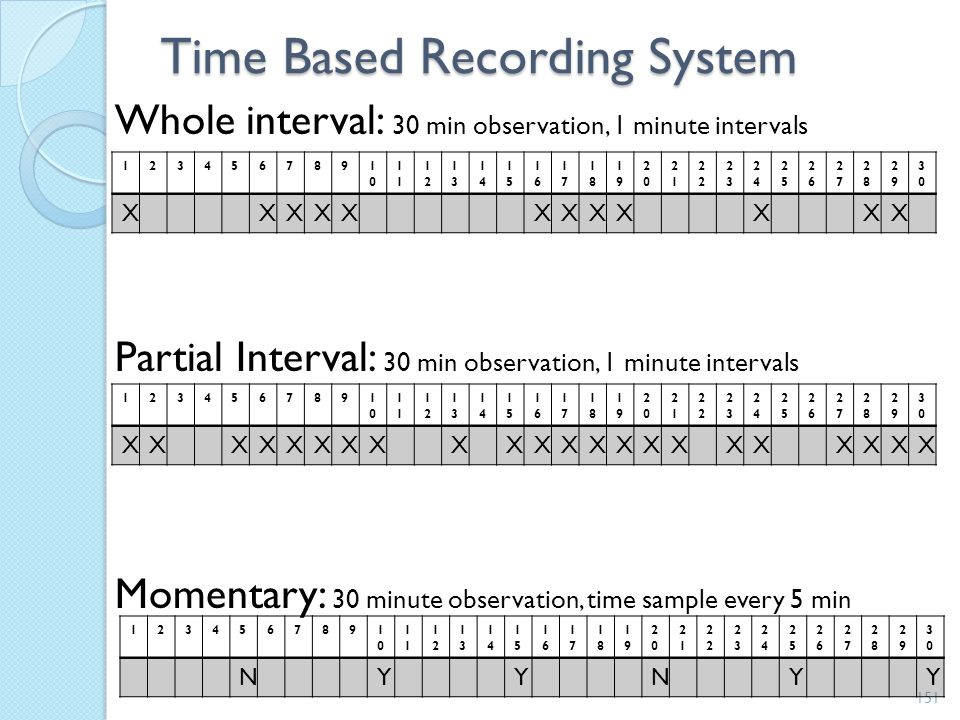 Time Based Recording System