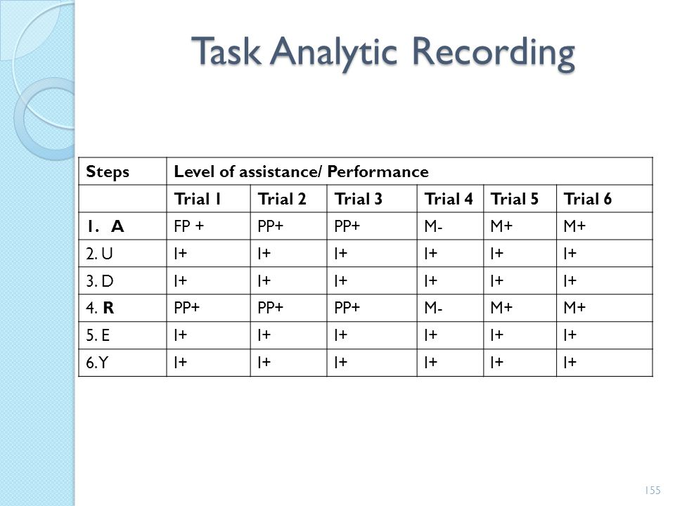 Task Analytic Recording