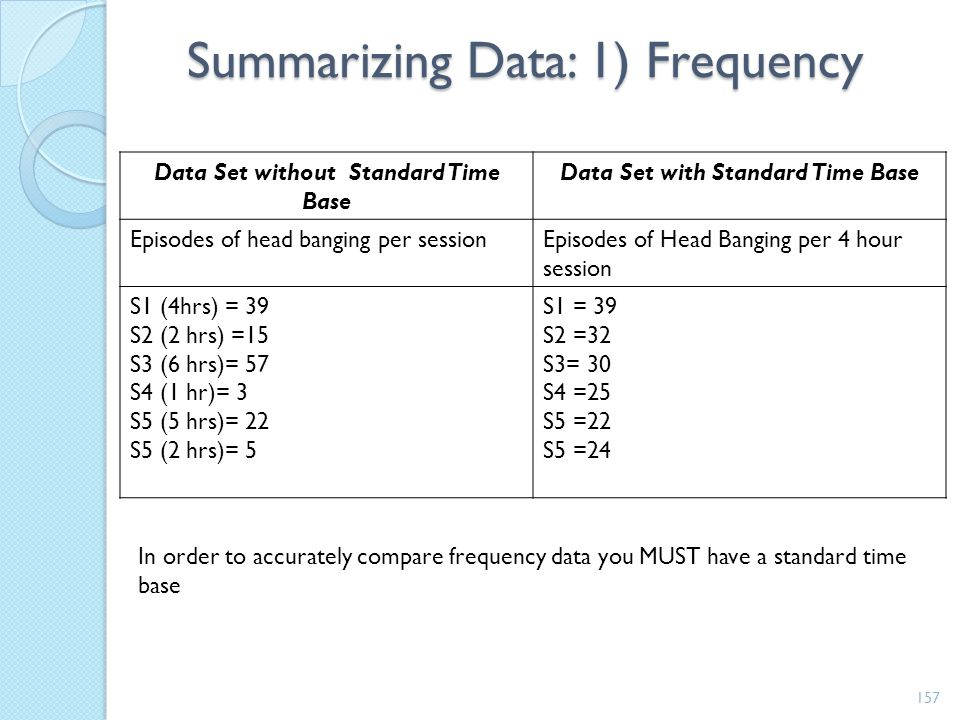 Summarizing Data: 1) Frequency