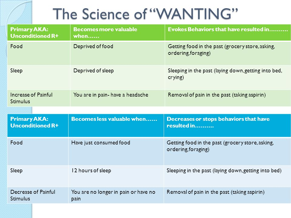 The Science of WANTING