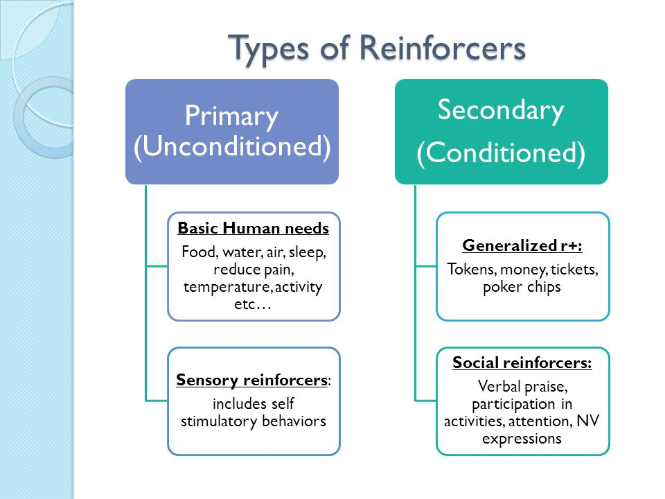 Types of Reinforcers Secondary Primary (Unconditioned) (Conditioned)