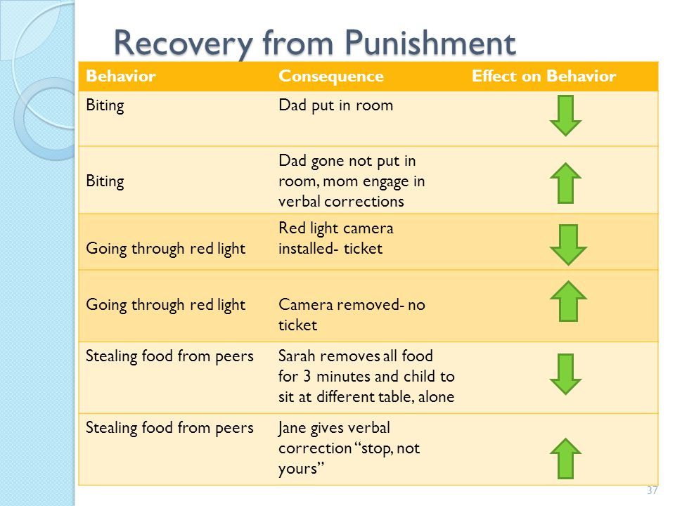 Recovery from Punishment