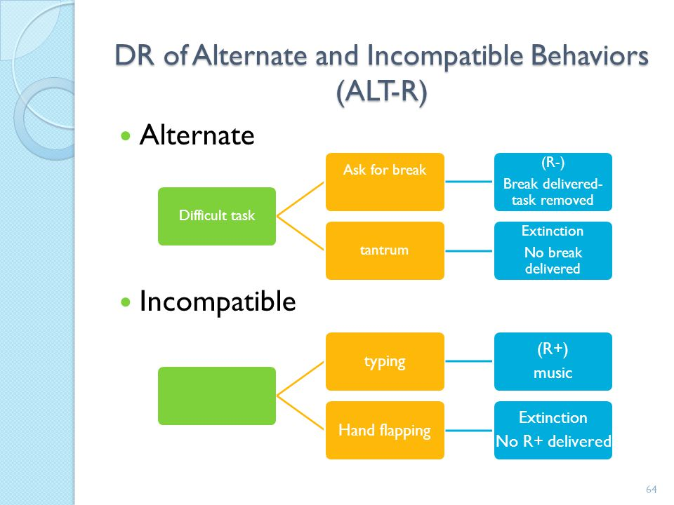 DR of Alternate and Incompatible Behaviors (ALT-R)