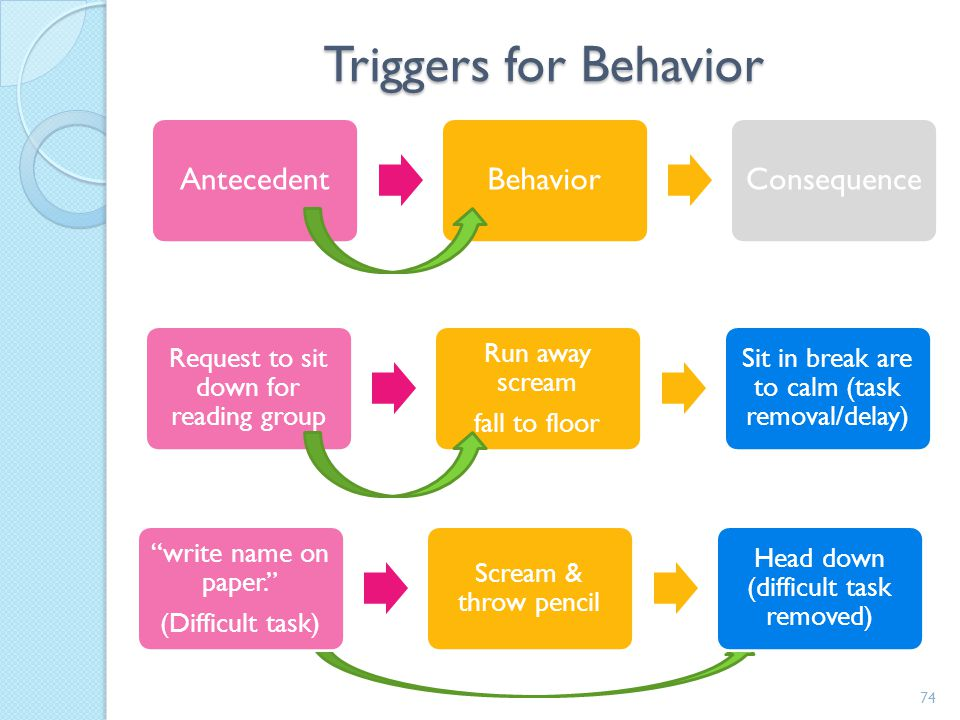 Triggers for Behavior Antecedent Behavior Consequence