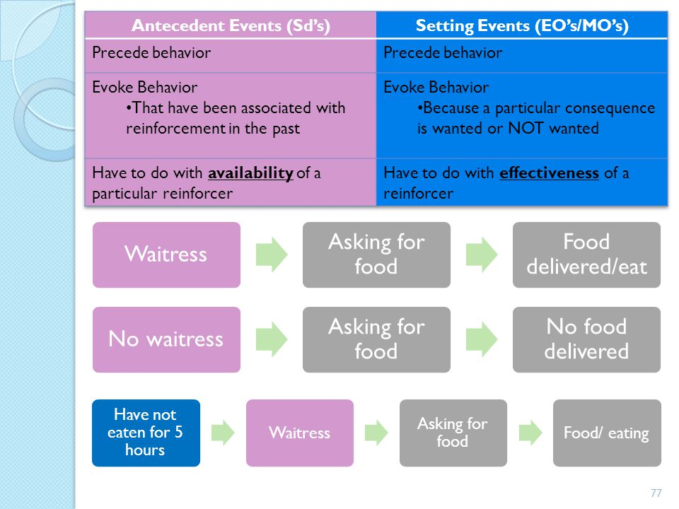 Antecedent Events (Sd's) Setting Events (EO's/MO's)