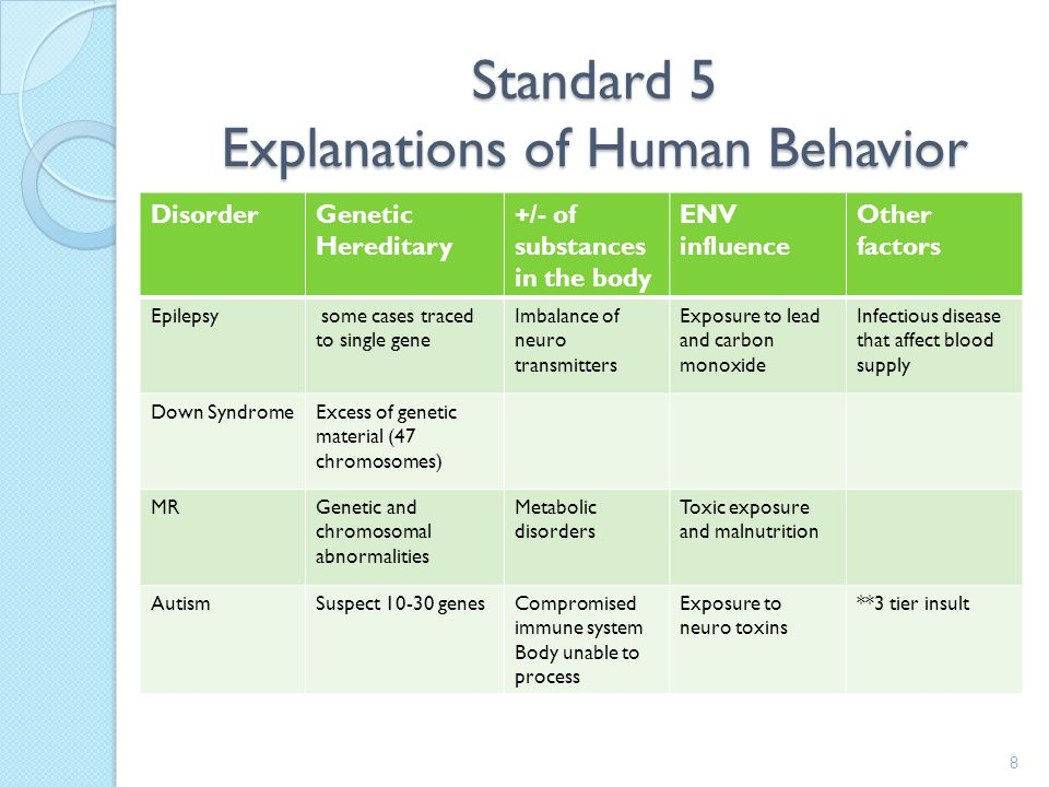 Standard 5 Explanations of Human Behavior