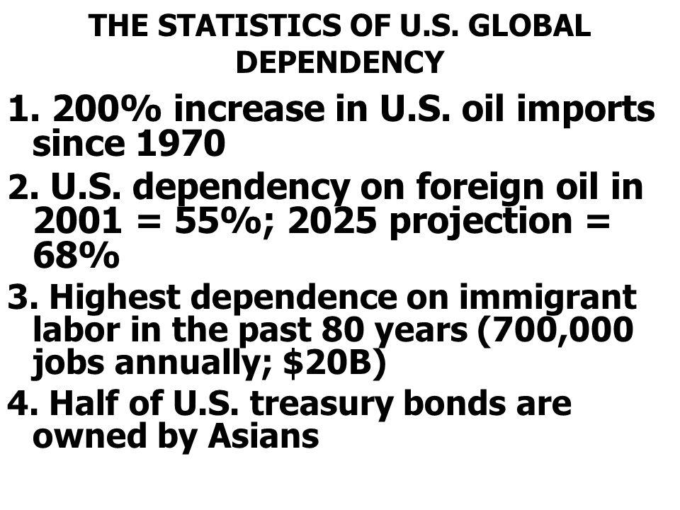 THE STATISTICS OF U.S. GLOBAL DEPENDENCY